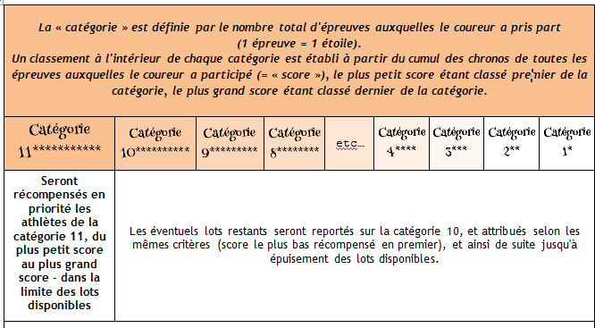 tableau d'attribution des points, challenge semi-marathons 2016